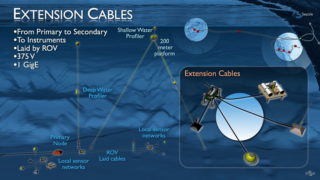 Extension cables will connect the primary nodes to secondary nodes and then to myriad instruments and sensors. Over 22,000 m of extension cables were deployed with the remotely operated vehicle ROPOS during the VISIONS'13 expedition, July - August, 2013.