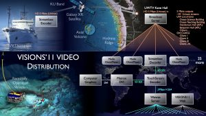 Video Distribution for VISIONS'11 Cruise