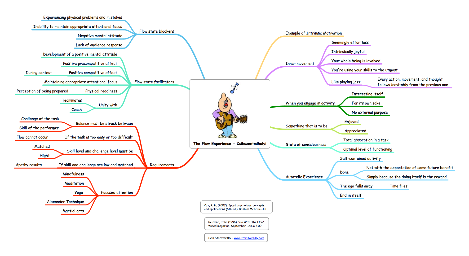 how to create mindmaps for psycology