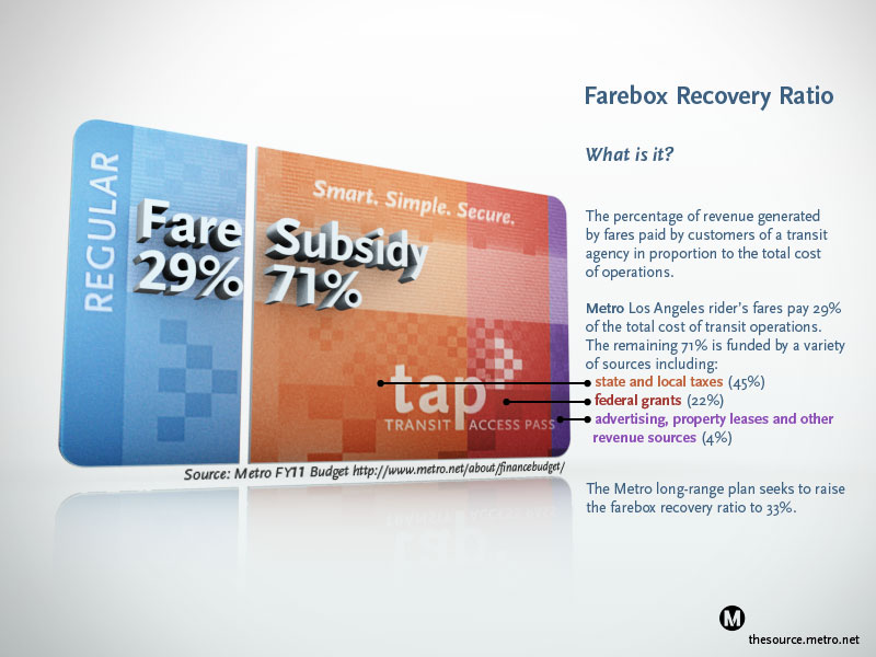 Infographic display Metro's farebox recovery ration of 29%