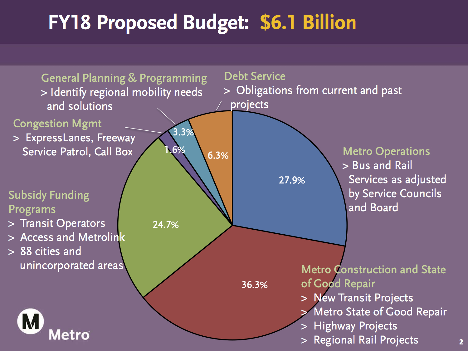 Five things to know about metros proposed 61 billion budget for five things to know about metros proposed 61 billion budget for coming fiscal year the source nvjuhfo Image collections