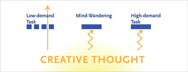 Creative Thought