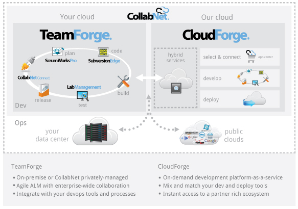 CollabNet Platform""