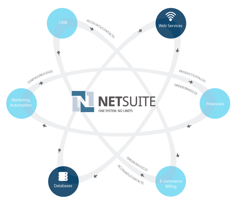 NetSuite Integrations=