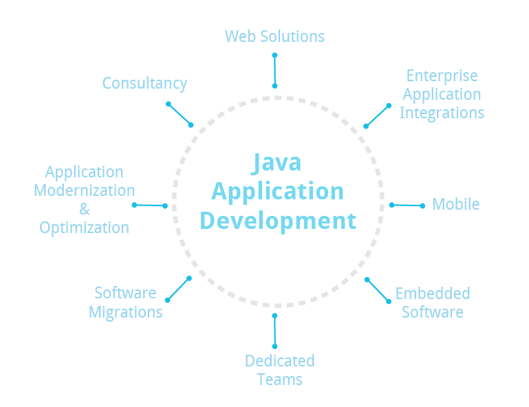 java services
