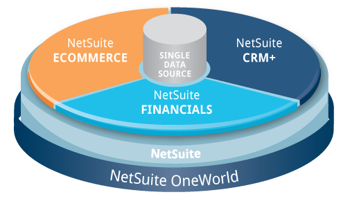NetSuite One World