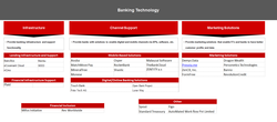 Value Chain for Banking Technology Companies