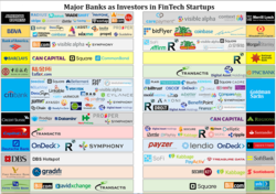 Banks' investments in FinTech startups