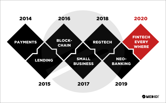 What We Learned About FinTech in the Last 6 Years – 20/20 Hindsight for 2020 Foresight