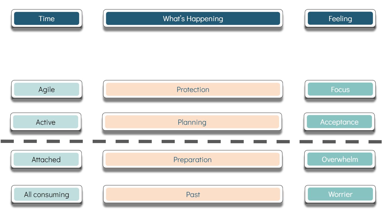 Step 4 - Focus