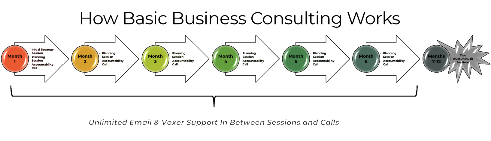 How Basic Business Coaching Works