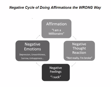 Affirmations the wrong way - Melissa Dafnis