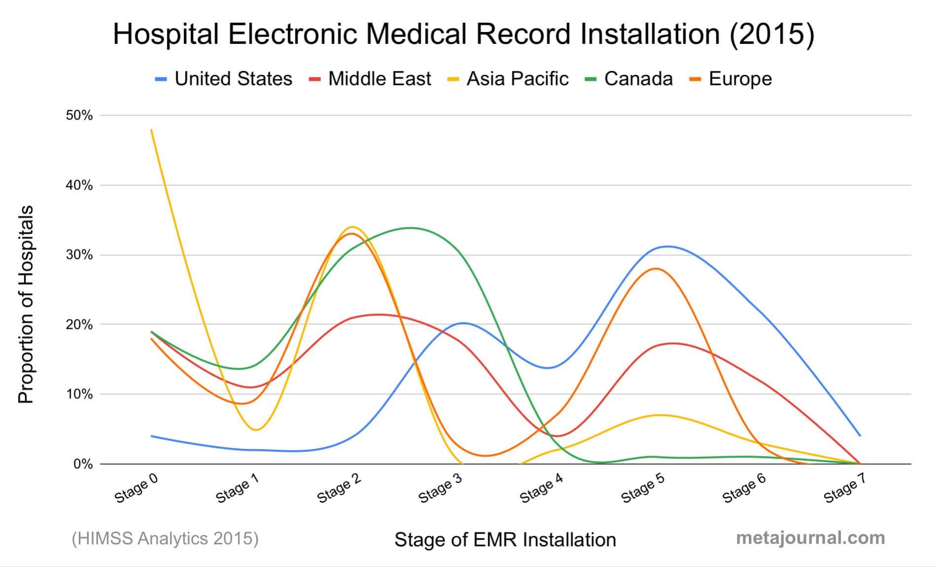 Global adoption of electronic medical records via EMRAM stages