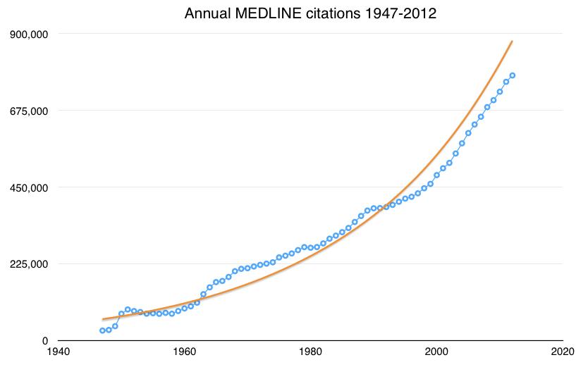 Publication Overload