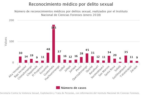 Reconocimiento médico por delito sexual