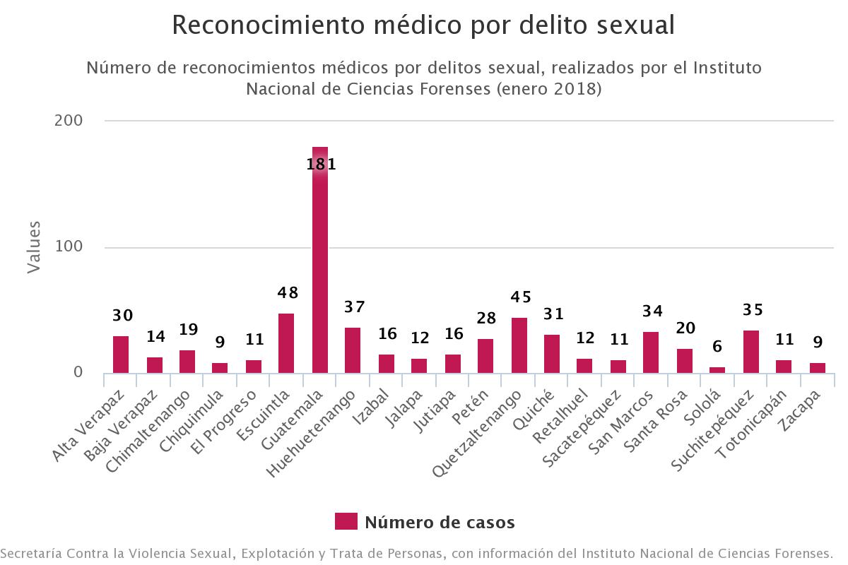 Estadística 2018 violaciones