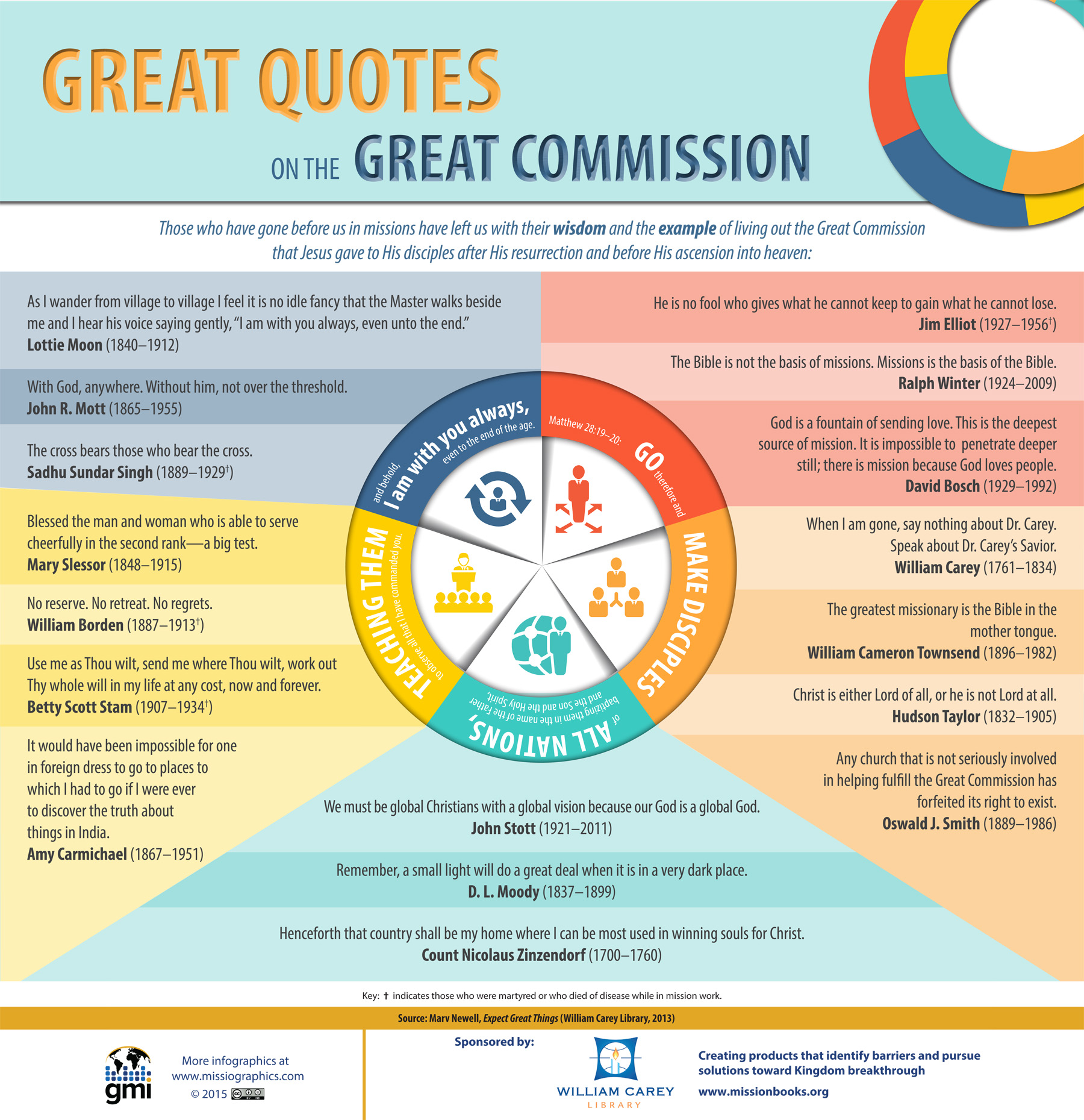 Great Quotes On The Great Commission Missio Nexus