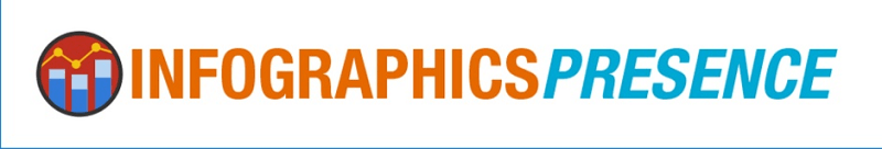 INFOGRAPHICS Presence Banner - Is This The Best Infographic Creator On The Market?