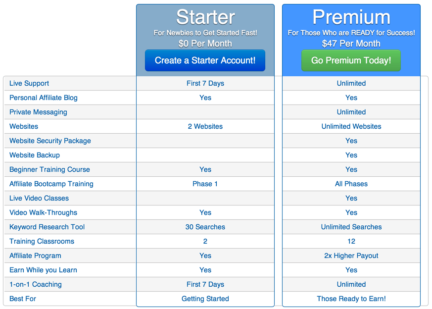 wealthy affiliate membership grid - Are There ANY Good Free SEO and Other Tools For Your Online Marketing Business?