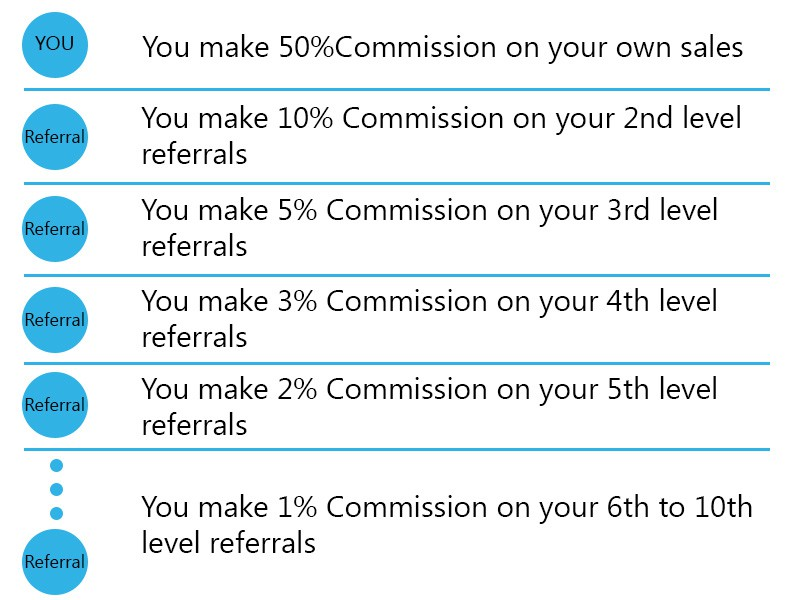 ds domination compensation plan - Drop Shipping Sales - Can You Make Money? My Experience