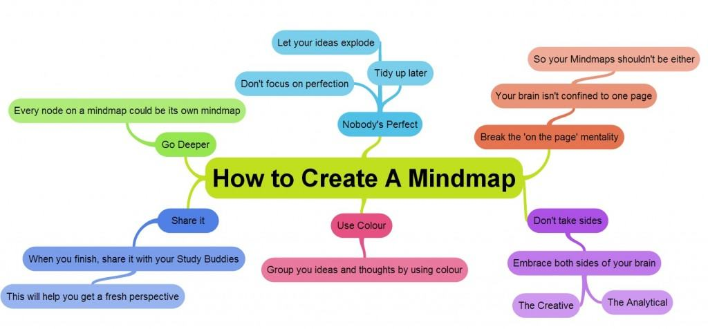 Mind Maps - How to Create One Easily - Helping You Make ... Make A Map Online on make a brochure online, make a flag online, make a painting online, make a poster online, make a report card online, make a backpack online, make a cartoon online, make a hat online, make a knife online, make a certificate online, make a clock online,