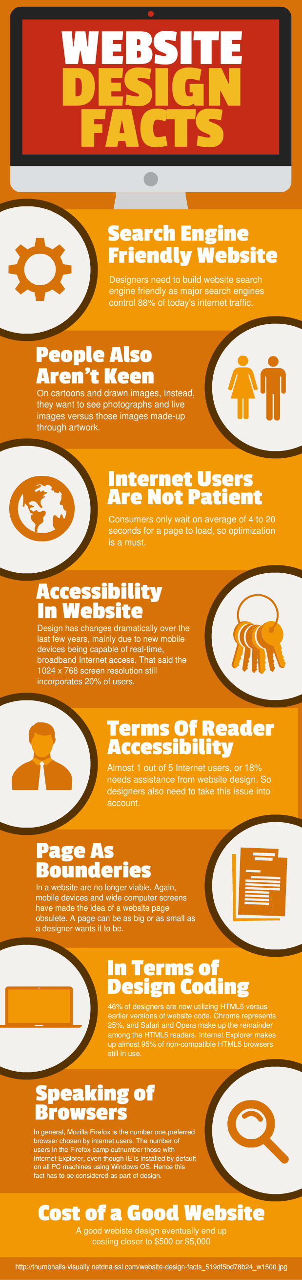Website Design Facts Infographics - Website Design Today