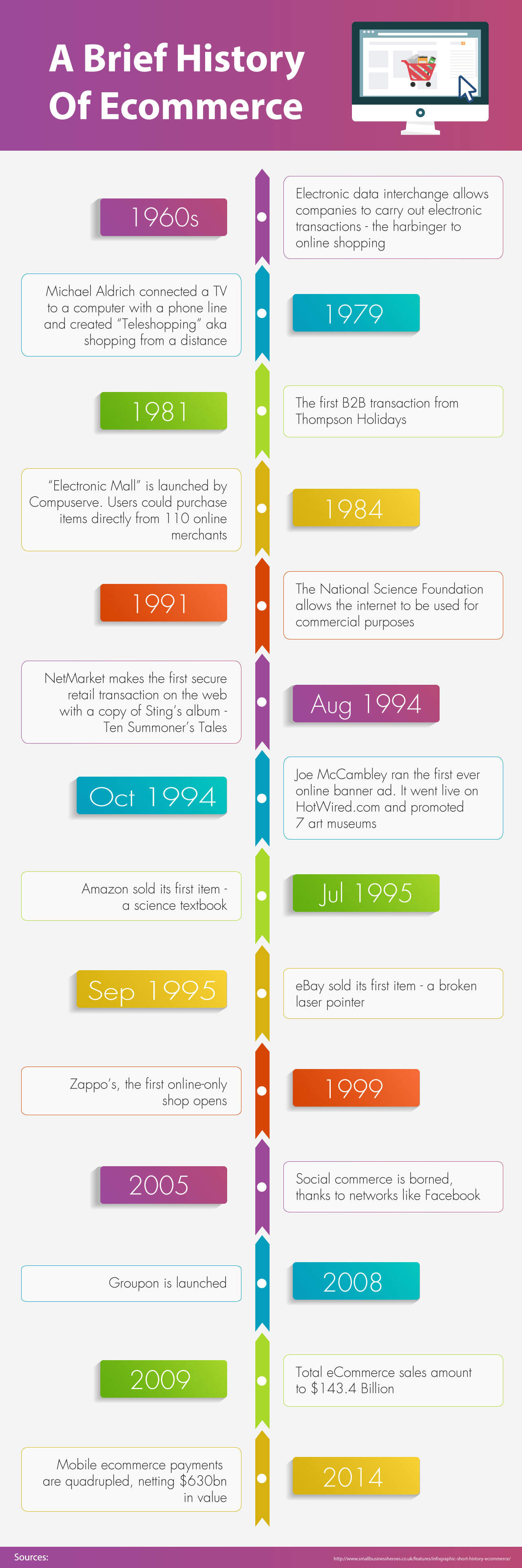 """A Brief History Of Ecommerce - Review of Complete E-Commerce Training Course - """"e-Commerce Firesale"""""""