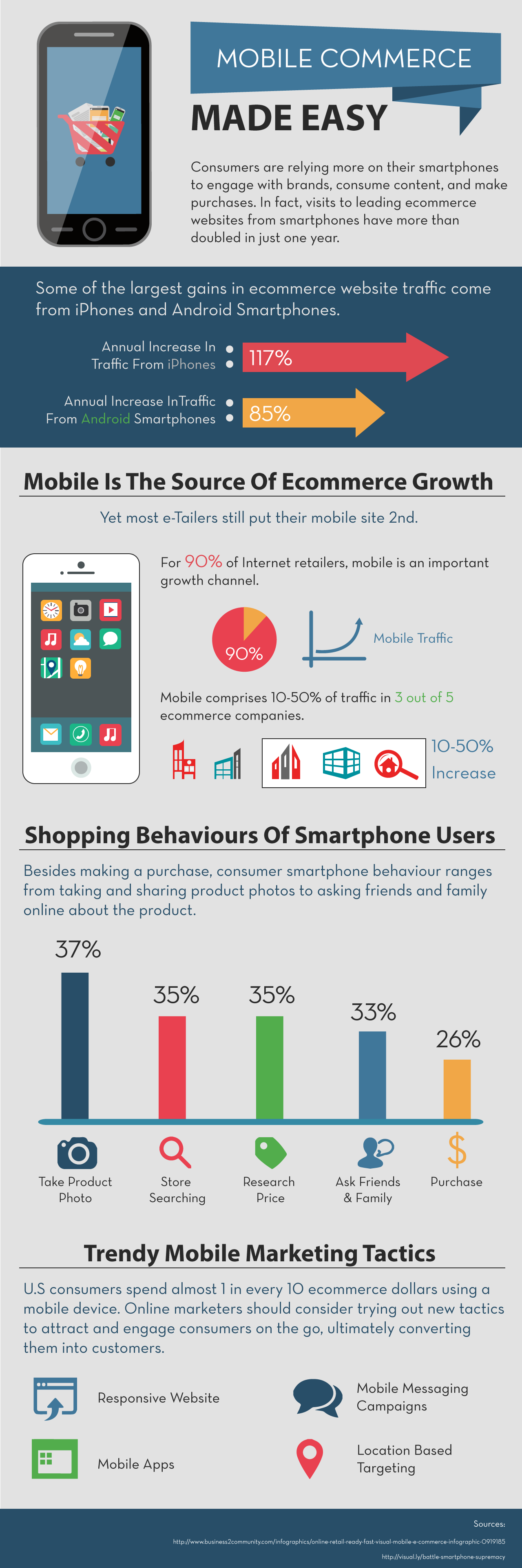 Mobile Commerce Made Easy - How To Set Up For Mobile Commerce Sales