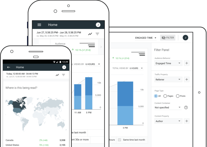 content analytic dashboard for mobile, tablet and desktop