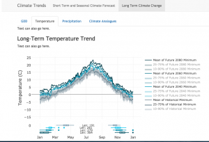 Climate trends screenshot.