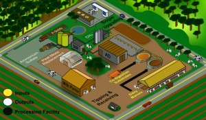 Illustration of a dairy biorefinery.
