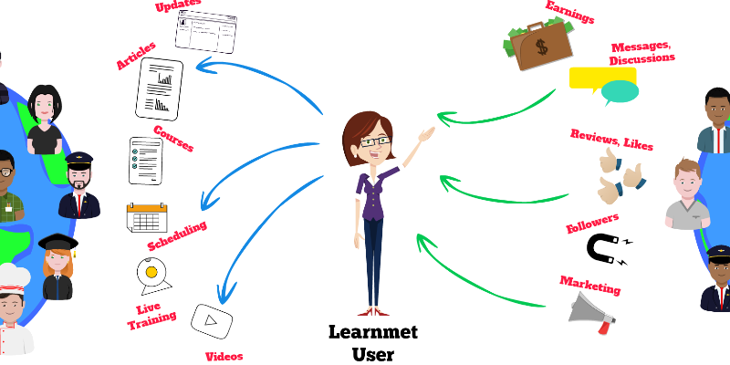 Online Learning Ecosystem – Reimagine Learning