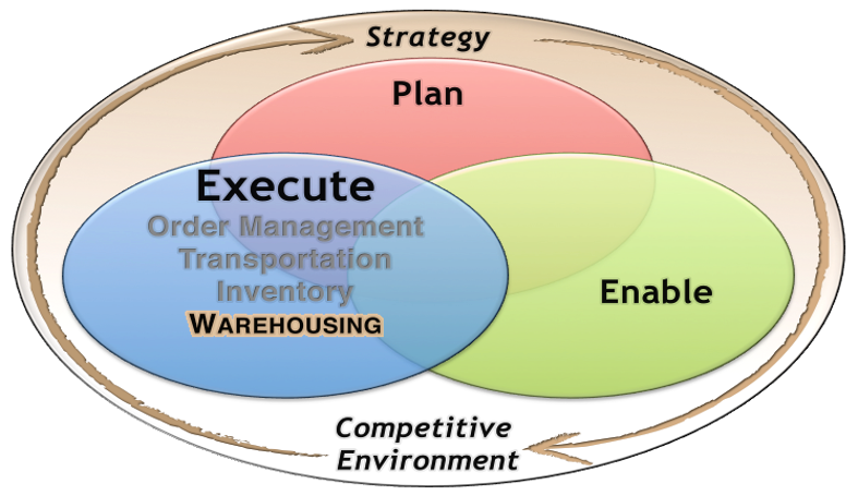 MyEducator - Getting Started—Warehouse Management