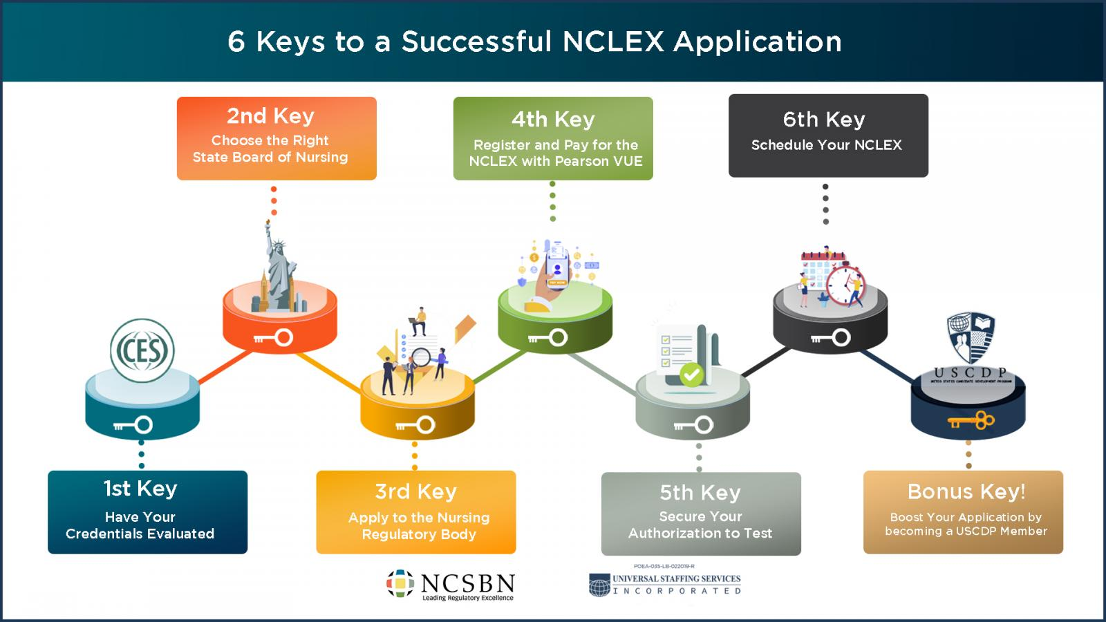 6 keys to a successful NCLEX application