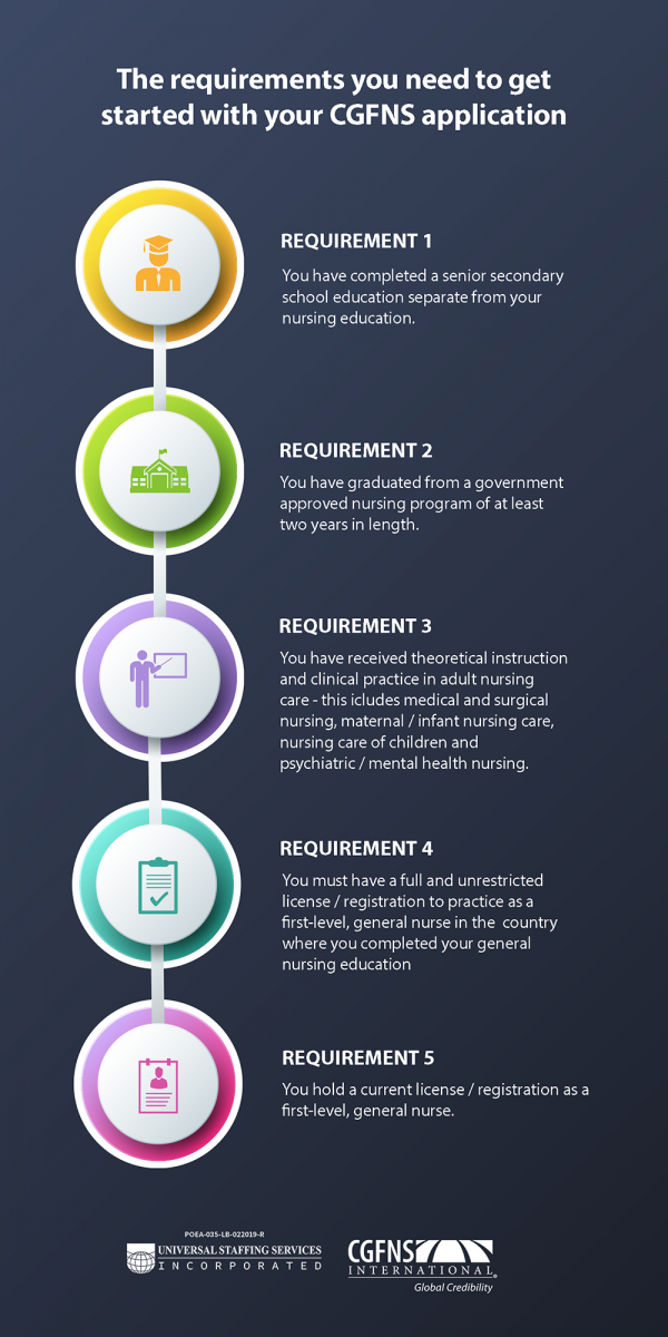infographic of CGFNS application requirements