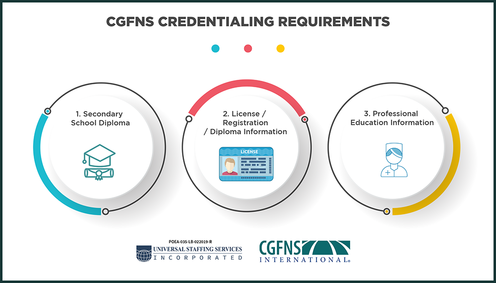 infographic of CGFNS credentialing requirements