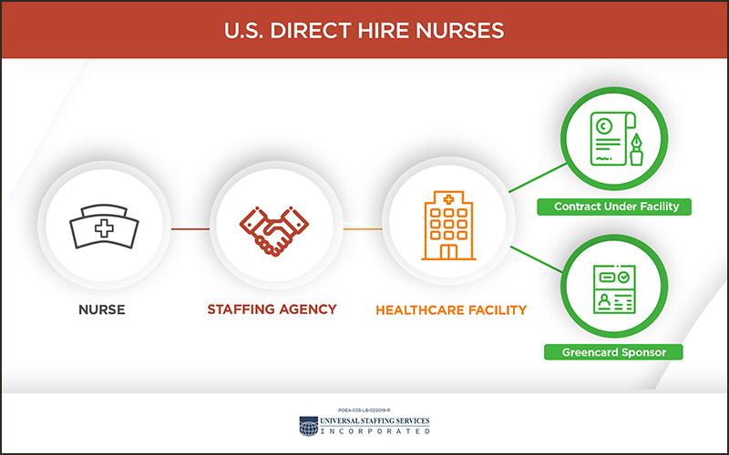 US Direct Hire Nurses