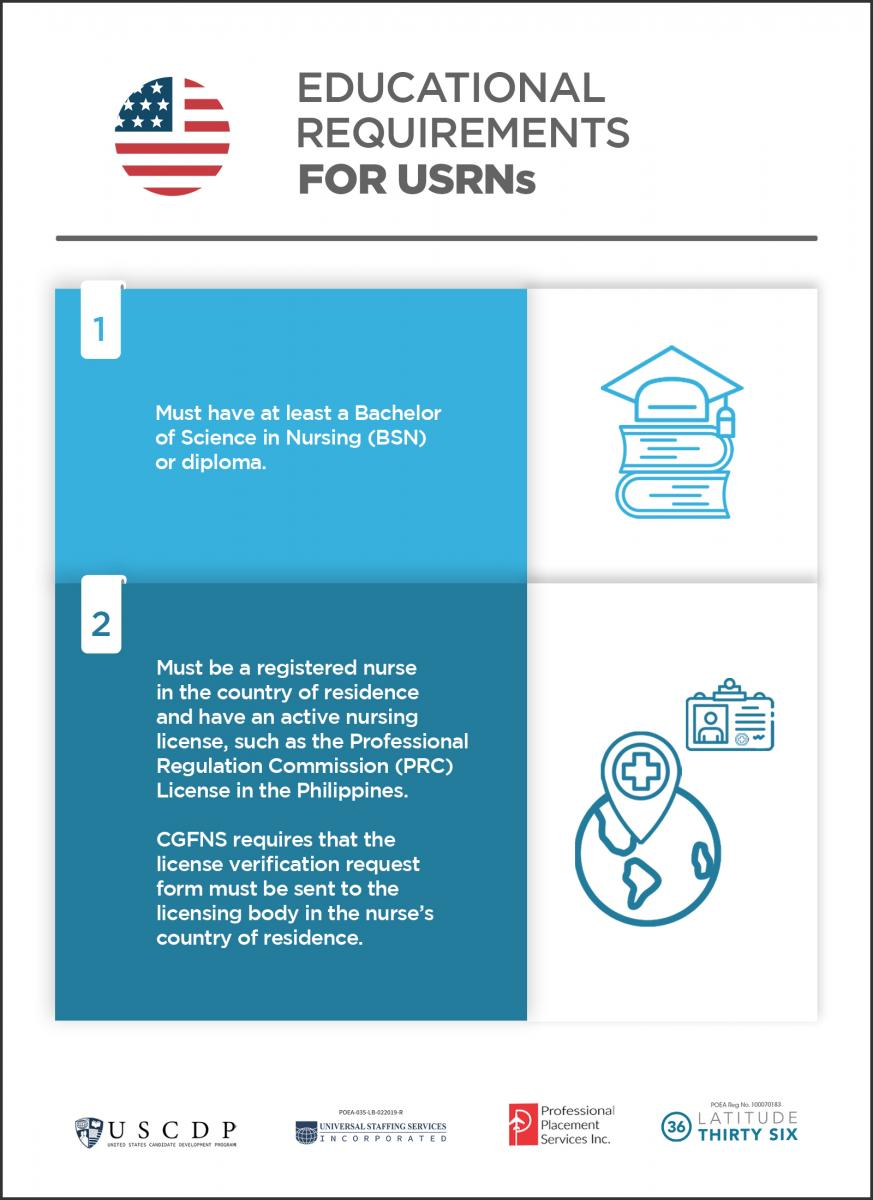 Educational requirements for USRN infograph