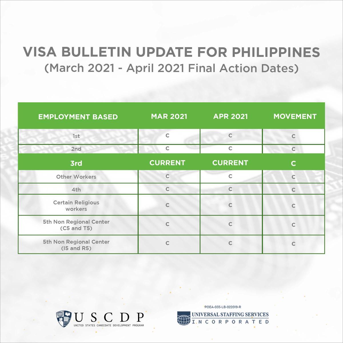US Visa Bulletin infographic for April 2021
