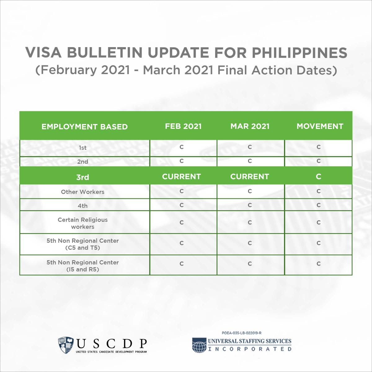 US Visa Bulletin infographic for March 2021
