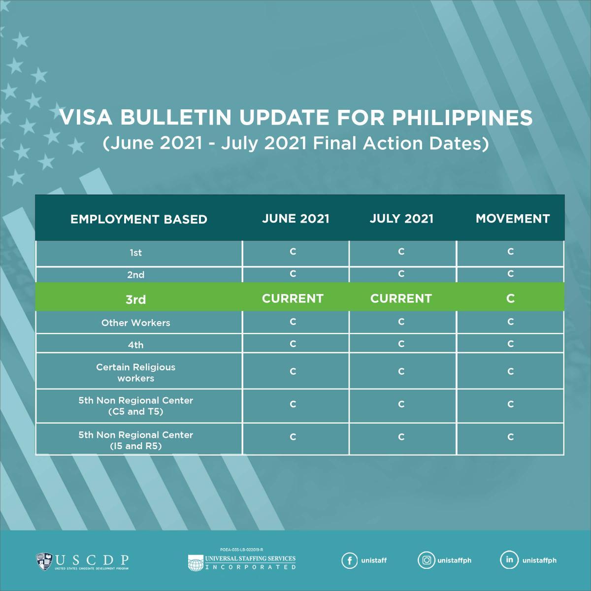 US Visa Bulletin infographic for July 2021