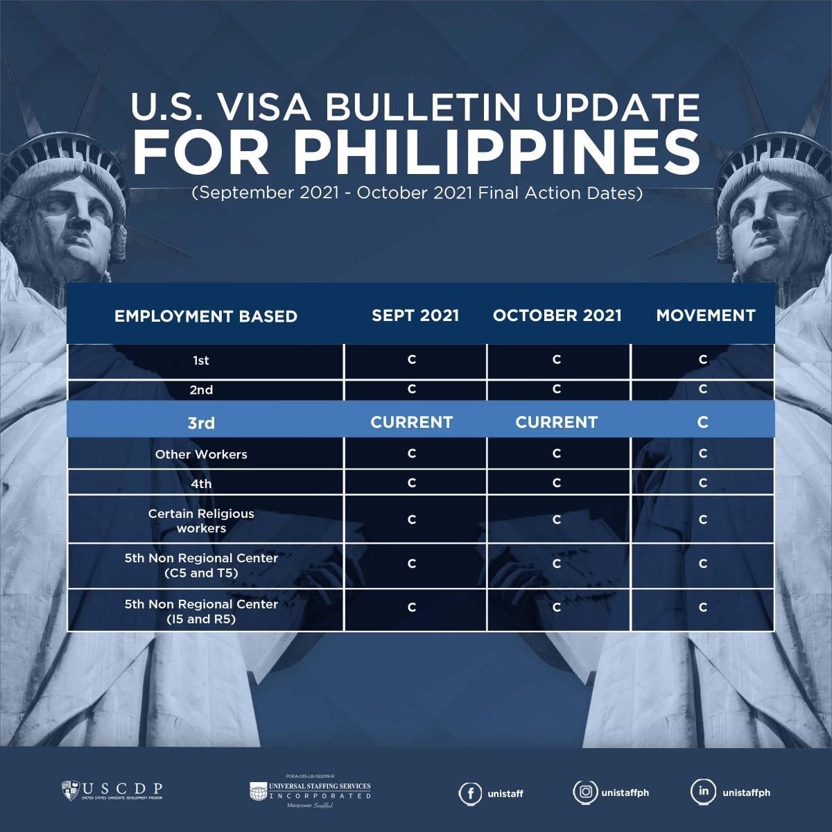 US Visa Bulletin infographic for October 2021