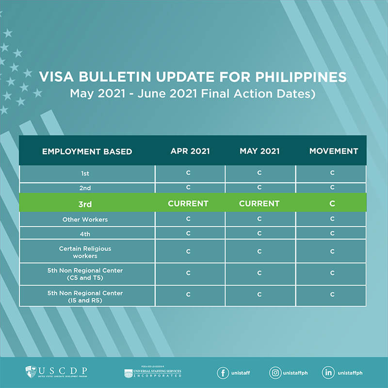 US Visa Bulletin infographic for May 2021