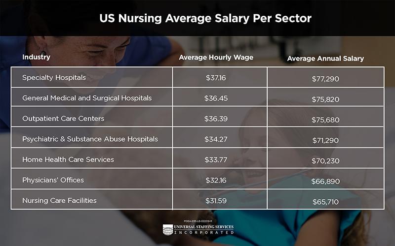 US Nursing Average Salary per Sector Infographic
