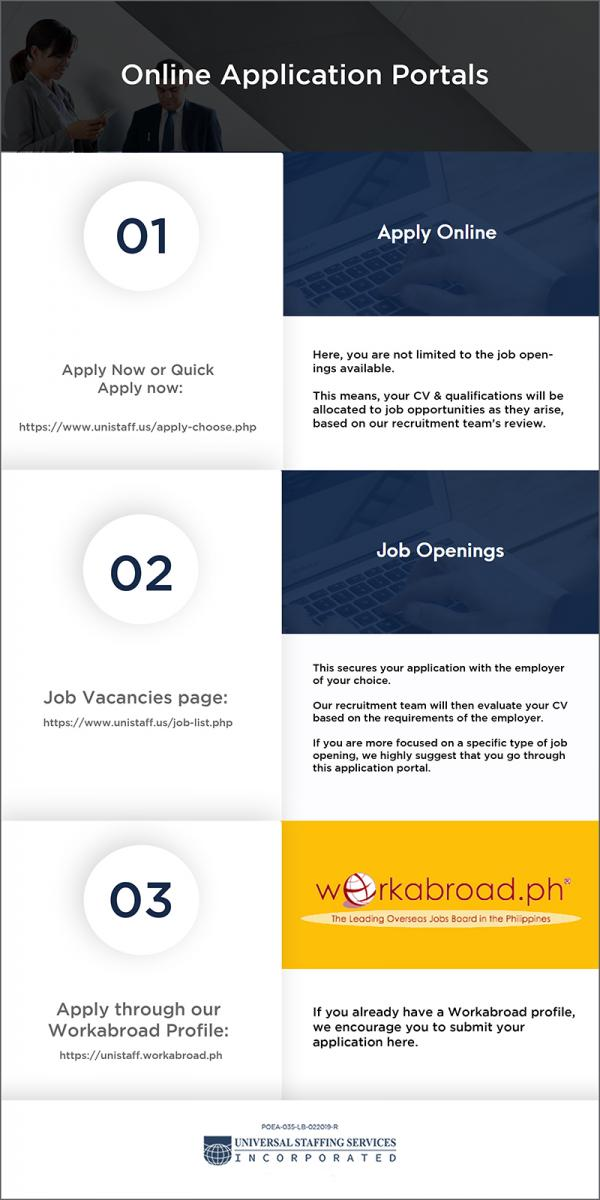 Infographic steps on creating your online account in Unistaff