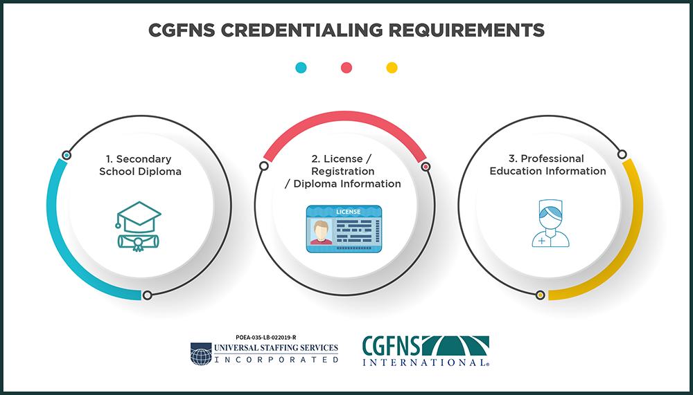 Unistaff CGFNS Infographic