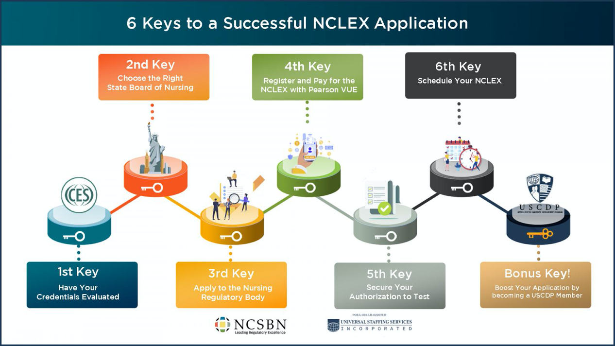 6 keys to successful NCLEX application infographic
