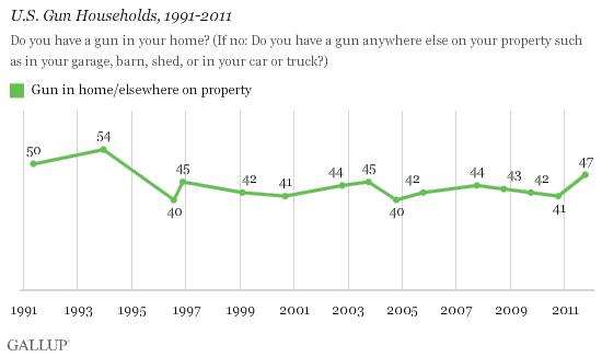 "This table from the 2011 Gallup Report appears to refute the GSS findings, showing an increase the previous year in people reporting that they have a gun in the home. However, the report also states, ""The new result… finds public support for…"