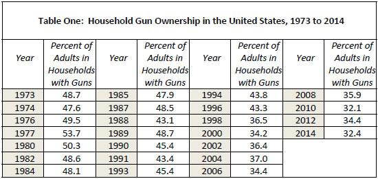 This table shows the decline in household gun ownership over 40 years, as reported by the General Social Survey conducted by the National Opinion Research Center (NORC) at the University of Chicago. The decline, according to NORC, is due to the…