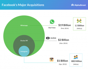Facebook three major acquisitions since launch: WhatsApp, Oculus VR & Instagram